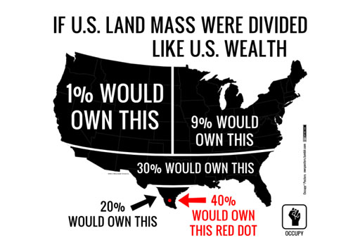 if land mass were divided