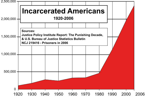 incarcerated_americans_zpsb7c891bd