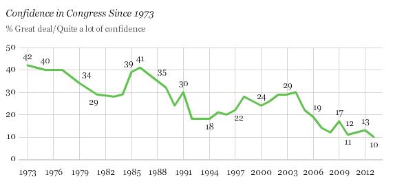 congress-confidence-113