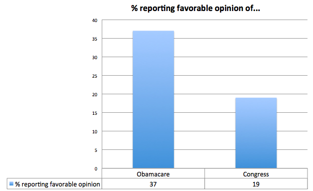 congress-vs-obamacare