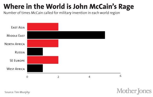 Mccain chart