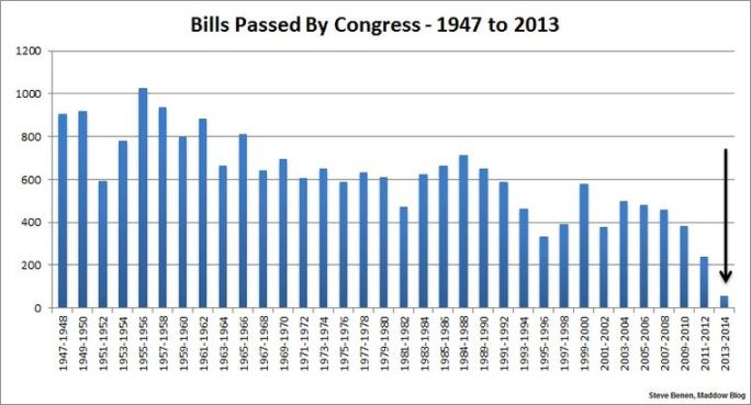 Congress bills