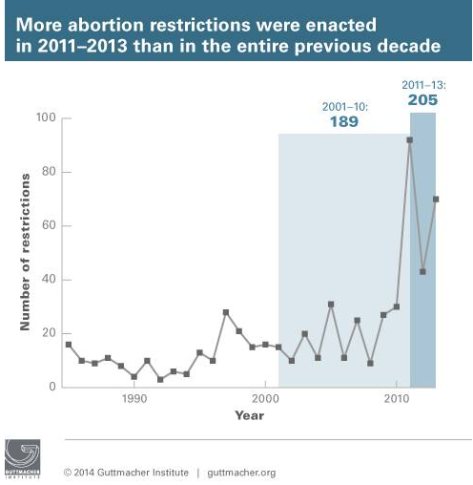 graph abortion restrictions