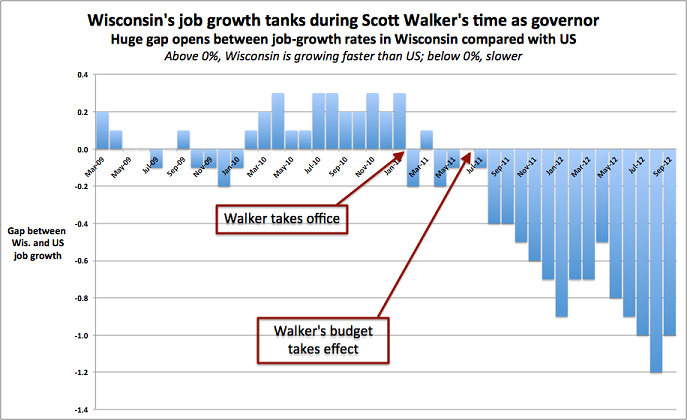 walker job loss