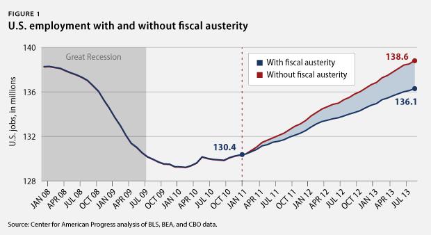 Austerity comparison