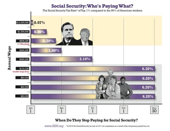 SocialSecurityTaxCaps03152012