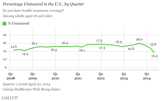percentage by uninsured new
