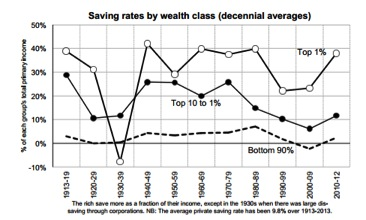 saving rates comp. wealthy poor