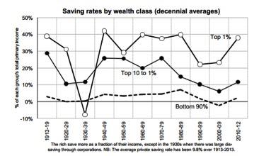 saving rates comp. wealthy poor