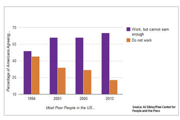 chart poor people in us