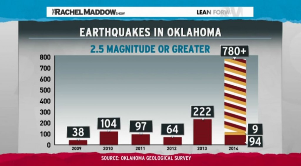 the rise of earthquakes in oklahoma Staggering rise in fracking earthquakes triggers kansas to take action it seems unlikely that kansas, known as one of the most conservative states in the us and home to fossil fuel barons the koch brothers , would take action against the oil and gas industries.