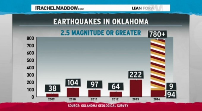 earthquake increase oklahoma