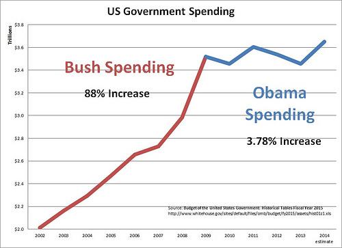 Gov Spending