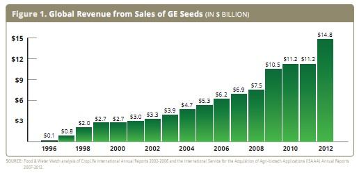 Revenue-GE-Seeds