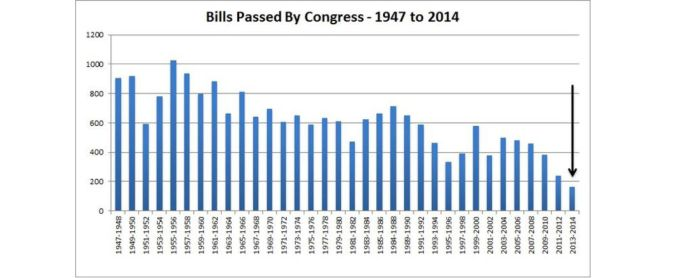 bills passed by congress