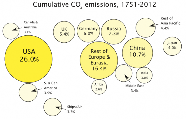 cumulative pollutions