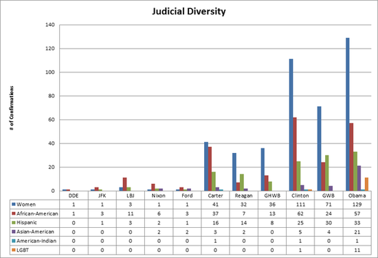 judicial_diversity
