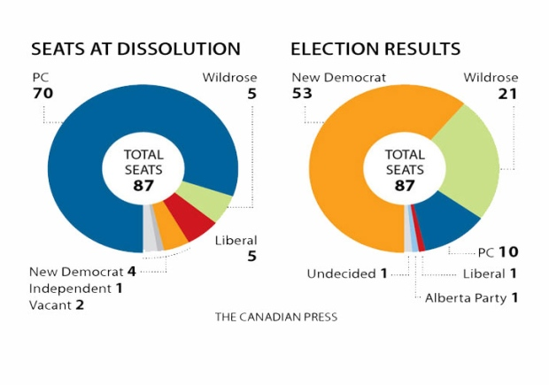 chart-alberta-2015-election-results