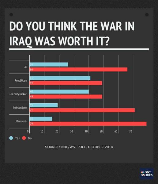 graphic how thinks war was worth it