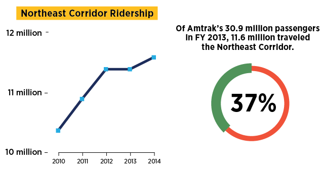 NE ridership