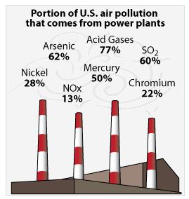 pollution from power plants