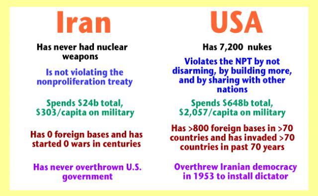 iran v. u.s. nuclear weapons