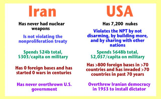 iran v. u.s. nuclear weapons