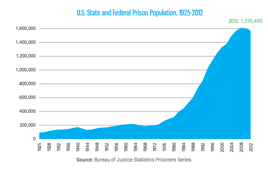 prison_pop_increase