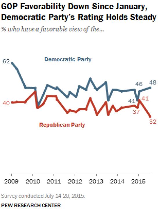 Republican rating poll