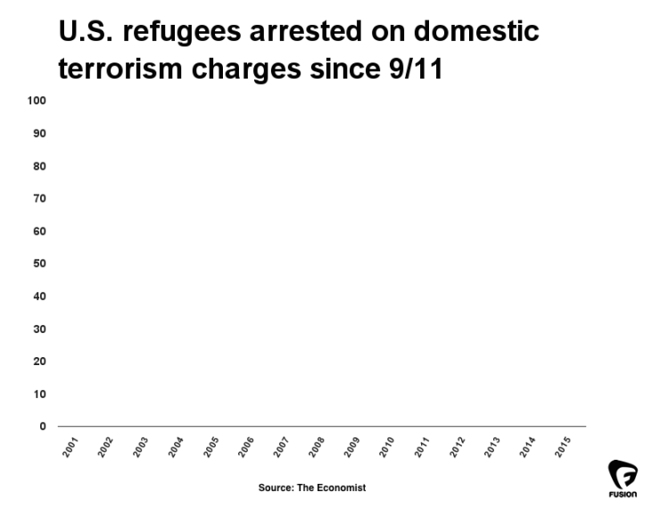refugees arrested