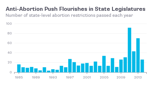 abortion graph