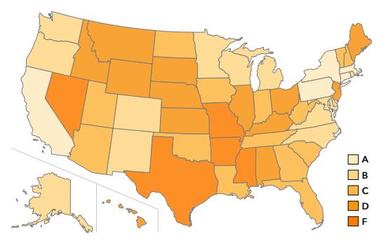 states prepared