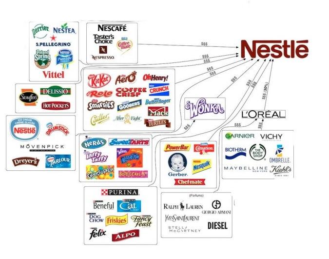 nestle-subsidiaries
