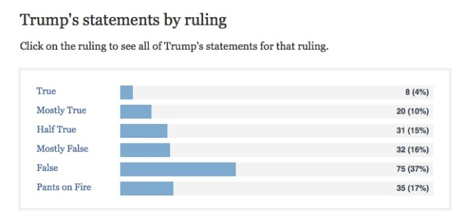 Donald-Trumps-Scorecard