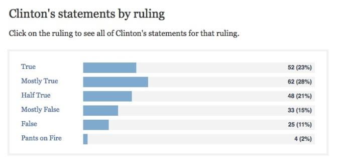 Hillary-Clintons-Scorecard