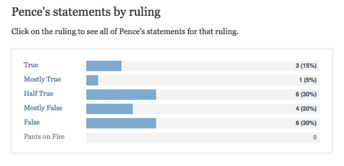Mike-Pences-Scorecard