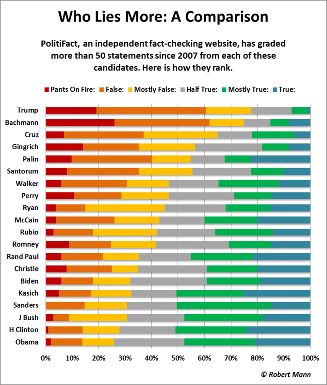 Overall chart from Trump to Obama