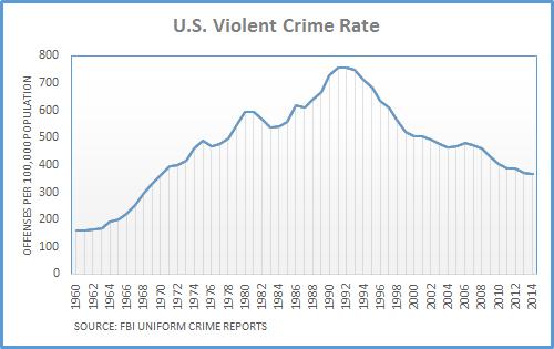 Violent-Crime-Rate-Chart1