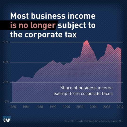 business income exempt corporate taxes