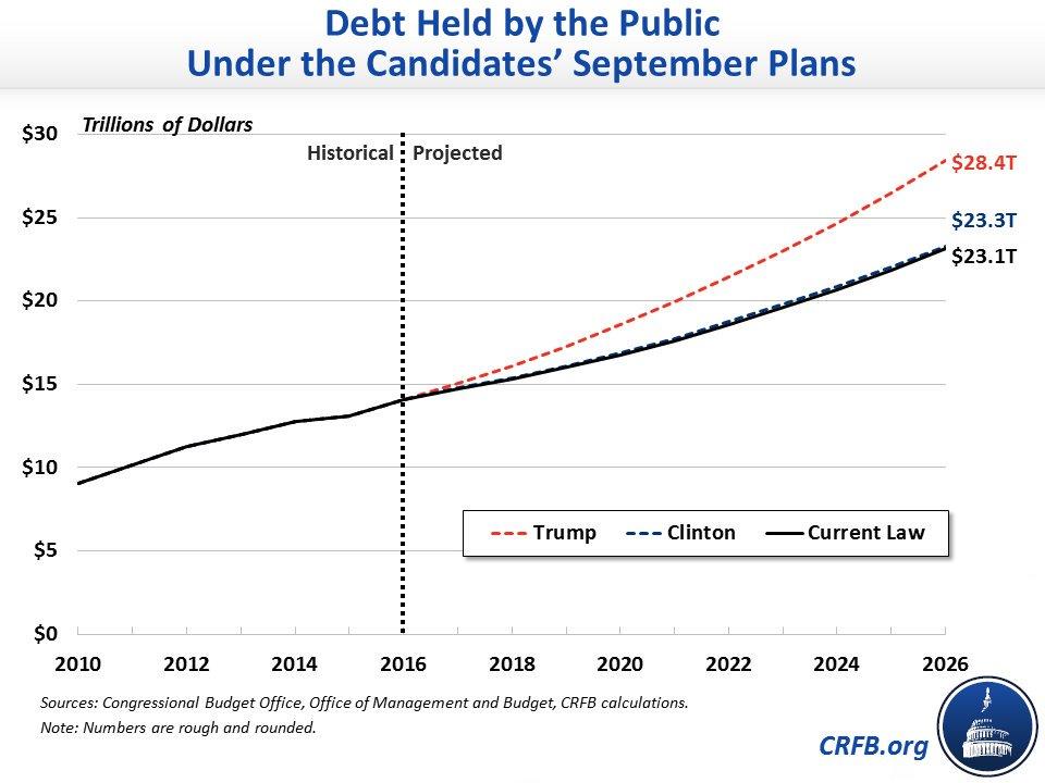 debt-chart