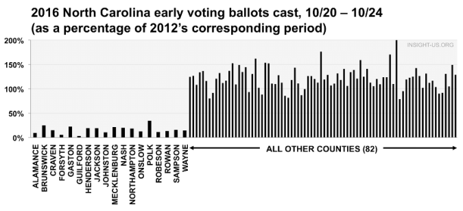 north-carolina-voting