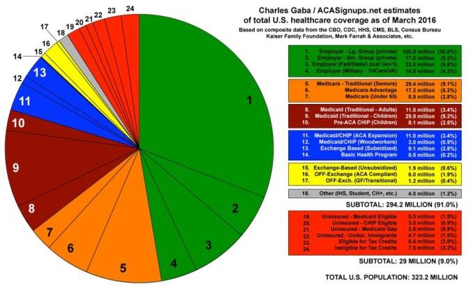 health-chart